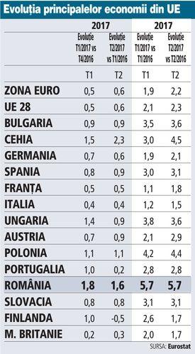 Economiile Europei de Est duduie. Creşterea Cehiei a spulberat orice prognoză,iar Polonia a sfidat estimările economiştilor | Ziarul Financiar