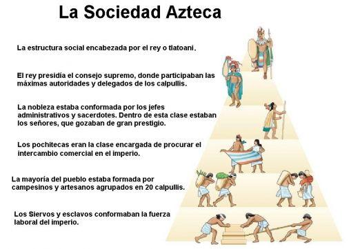 El Estado azteca-Organización Social y Política - eem421azteca