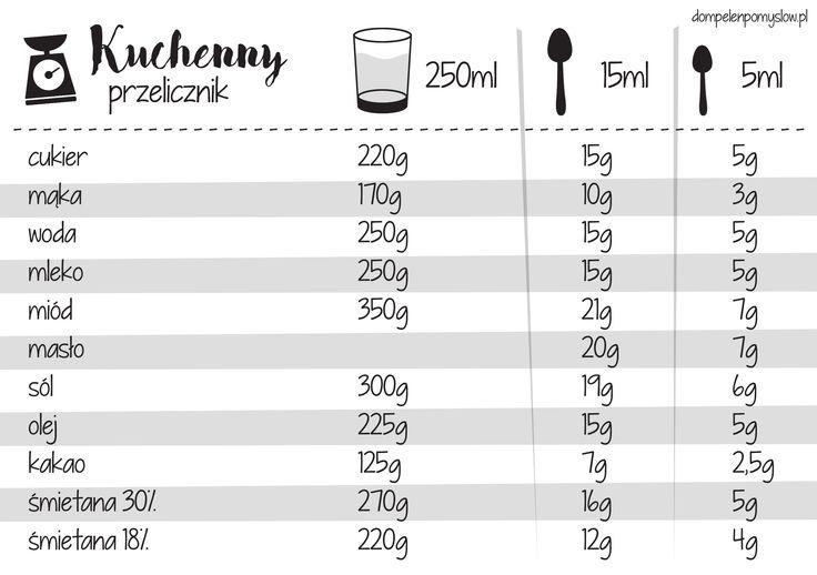 kuchenny-przelicznik
