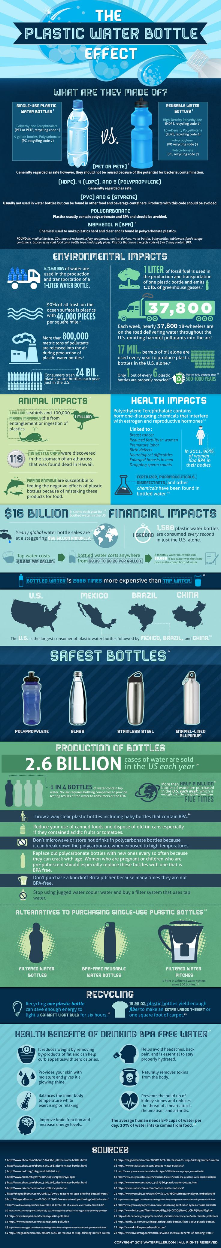This shows the plastic water bottle effect. this shows how much of an effect water bottles can have on the economy and how much better it is to use reusable bottles. it also points out how 1 out of 6 bottles are recycled properly.