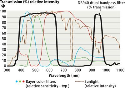 Figure 2: Canon 4500 Bayer filter array spectral distribution (blue, green and red channels) with IR blocking filter removed vs. MidOpt DB940 filter transmission and relative intensity of sunlight. Note the reduced spectral intensity and sensitivity at 940nm.