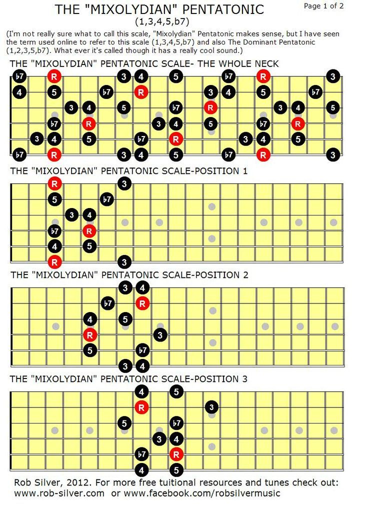 The 5 Pentatonic Scale Shapes You Must Know - GUITARHABITS
