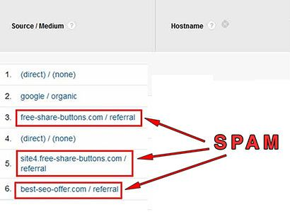 If you are a completely new user of Google Analytics then this article will prepare you to remove spam from your Google Analytics reports. If you are already using Google Analytics then you may not know it yet but it is very possible that your Google Analytics reports are inaccurate due to a thing called Referral Spam.