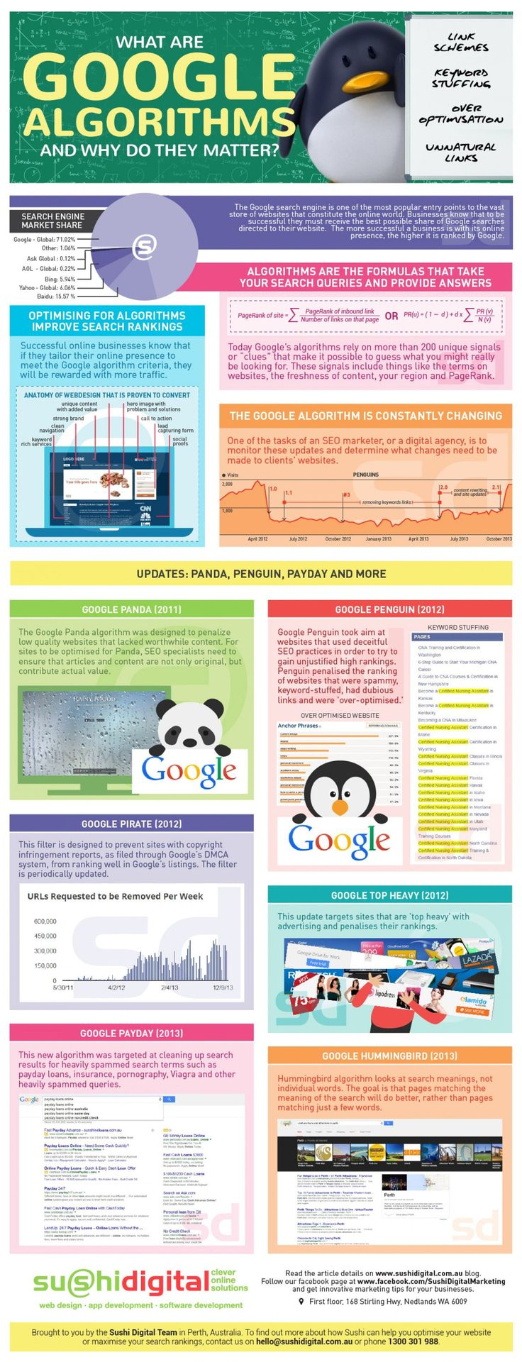 best images about work social media tvs and what are google algorithms and why do they matter do you fancy an infographic there are a lot of them online but if you want your own please