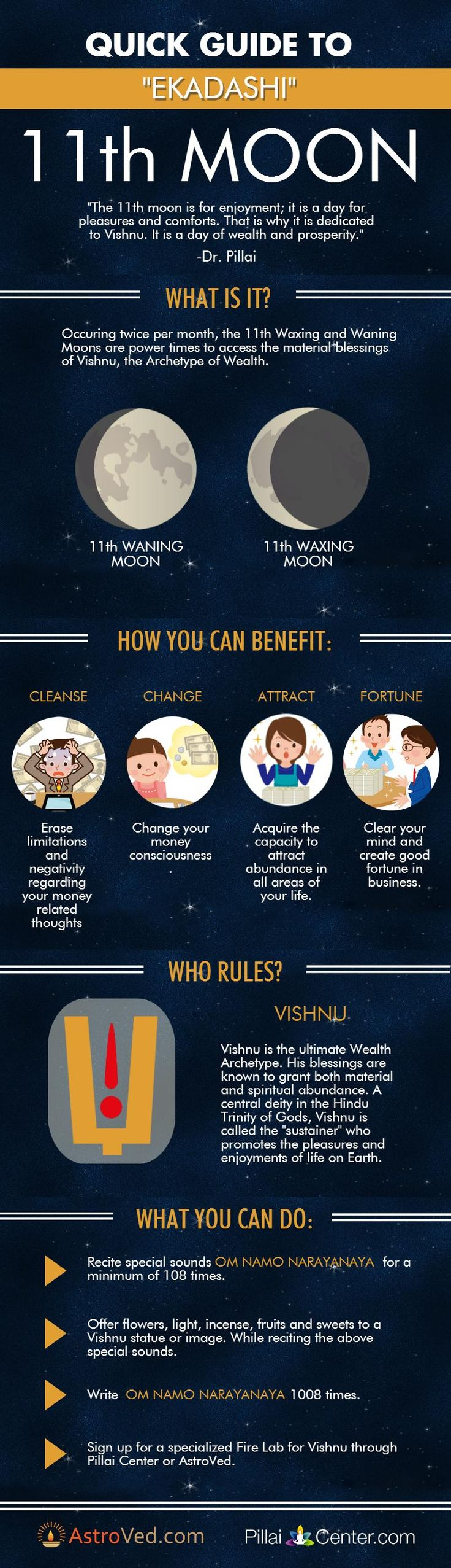 11th Moon - Vedic Astrology