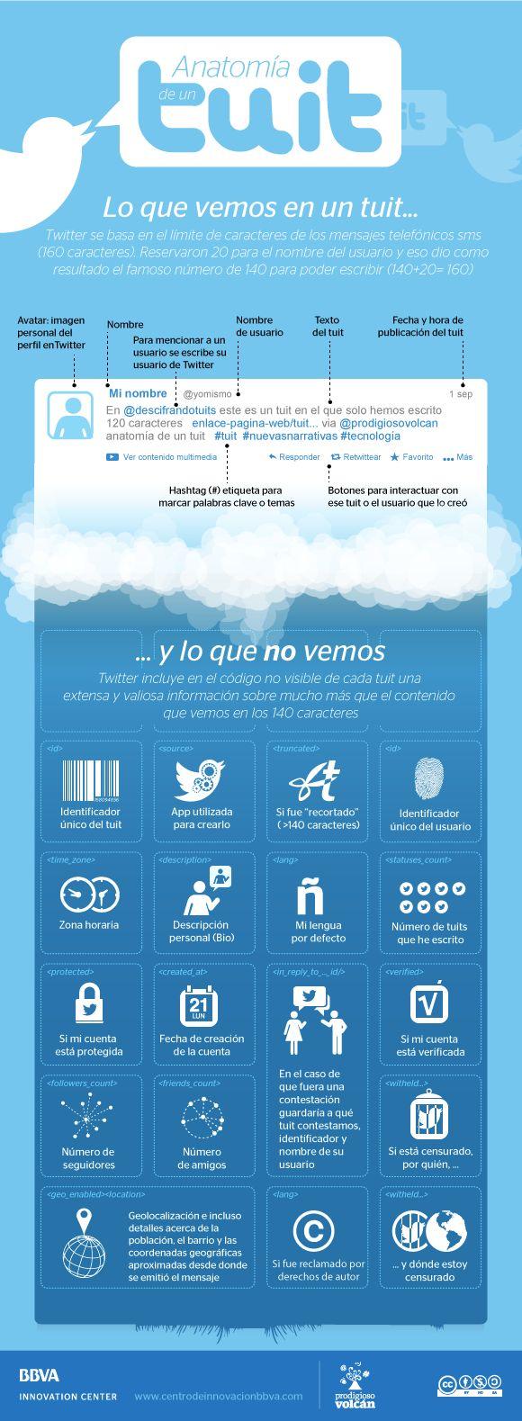 Anatomía de un tuit. Lo que vemos en un tuit