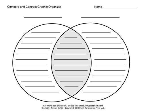 10b057c4d193a1c493bcebf5f51c328f venn diagrams venn diagram template?b=t compare and contrast graphic organizer notebooking pinterest