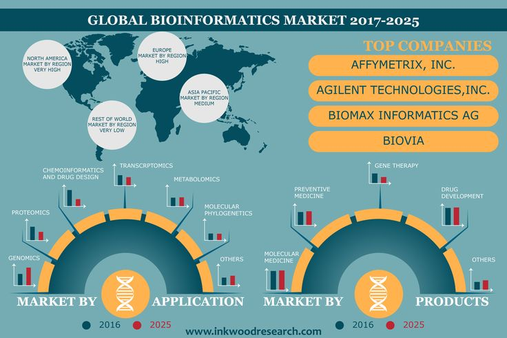 Read full insights and download sample report at https://www.inkwoodresearch.com/reports/global-bioinformatics-market-2017-2025/