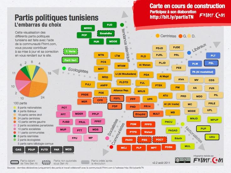 infographie les partis politiques tunisiens