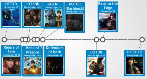 HTTYD Timelines <--- awesome but GOTNF is the first thing after HTTYD because they reference it in ROB.