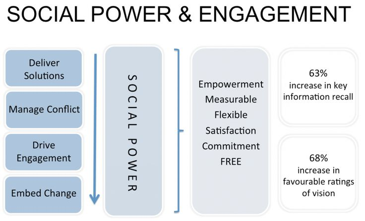The Role of Social Power inside Organisations   simply communicate