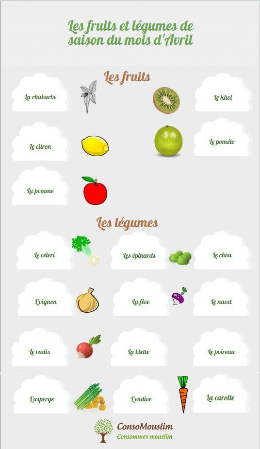 Les fruits et légumes de saison du mois d'Avril