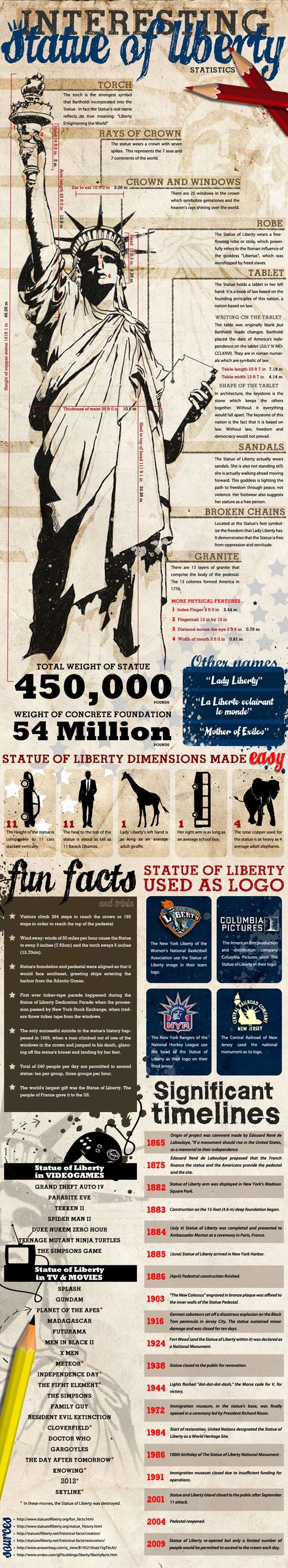 I read this on the CityPASS blog:  City Traveler Blog: Fun facts about the Statue of Liberty