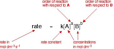 For a single-step reaction, the rate law of the reaction can be found using the stoichiometric coefficients of the reactants as the order of each reactant in the rate expression