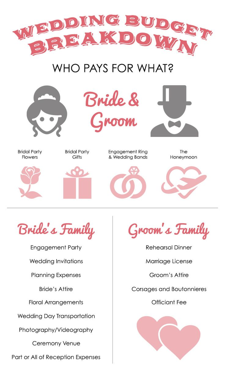 Who pays for what in a wedding?