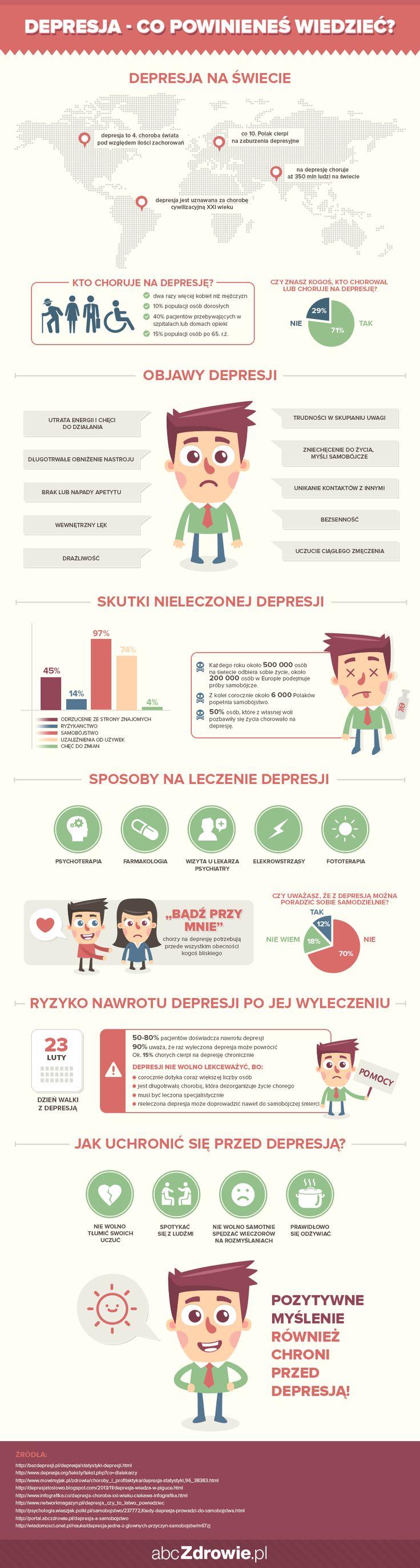 Infografika - Wszystko o depresji