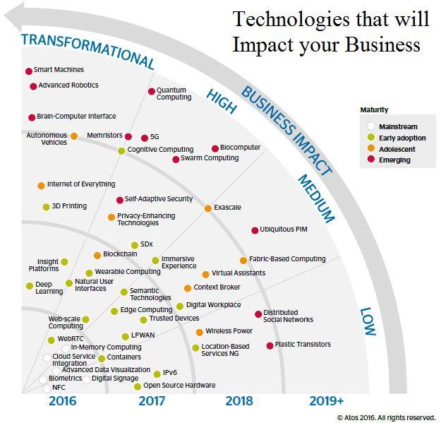 new technologies impacts on an organization The productivity and output due to impact of technology on organizations  on  the effective and appropriate use of technology by members, the impacts of new.