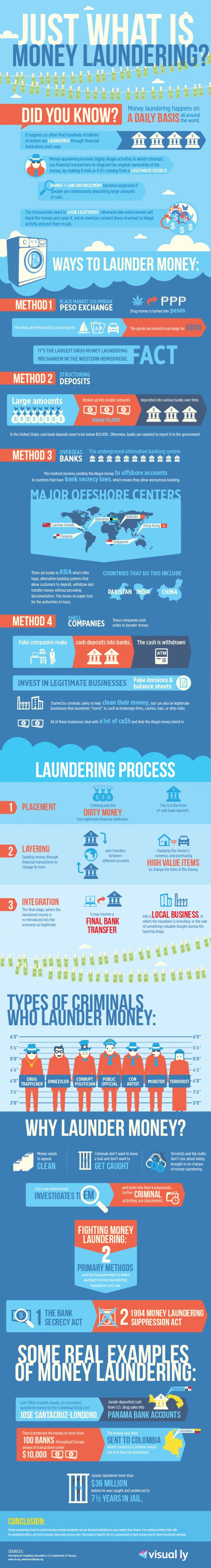 "Just What Is Money Laundering? Infographic (Too bad they didn't have this in the movie ""Office Space""!)"