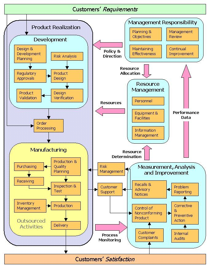 Iso 13485 Process Model Diagram Does Anyone Have One