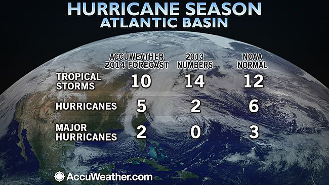 Atlantic Hurricane Season 2014: Two US Landfalls Predicted; East Coast at Risk | TheSurvivalPlaceBlog