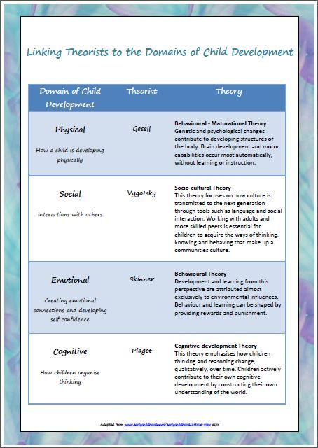 This poster links theorists and theories to the four domains of child development, physical, social, emotional and cognitive. It gives you a clear understanding of the theories that fit into these domains and the theorists that wrote them. It is very handy for linking your children's developmental stages and learning to theories. $4! http://designedbyteachers.com.au/marketplace/linking-theorists-to-the-domains-of-child-development/