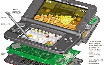 The 3DS XL, shown here, went on sale this summer for about $200; it has larger screens and longer battery life. One innovative feature of these players is the way they allow game characters to appear in real-world settings as seen through the 3-D camera.