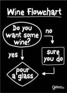 Top 10 (+1) Wine Memes of 2014!! | Harvest Ridge Winery
