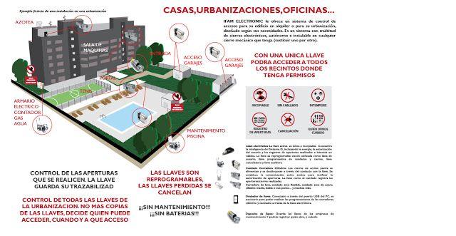 Control de accesos. Electrónico SIN BATERIAS ¿Te imaginas como sería un ejemplo de instalación, de SKL, en una urbanización? ¿Cómo controlar todos los accesos sin instalación, ni cables?