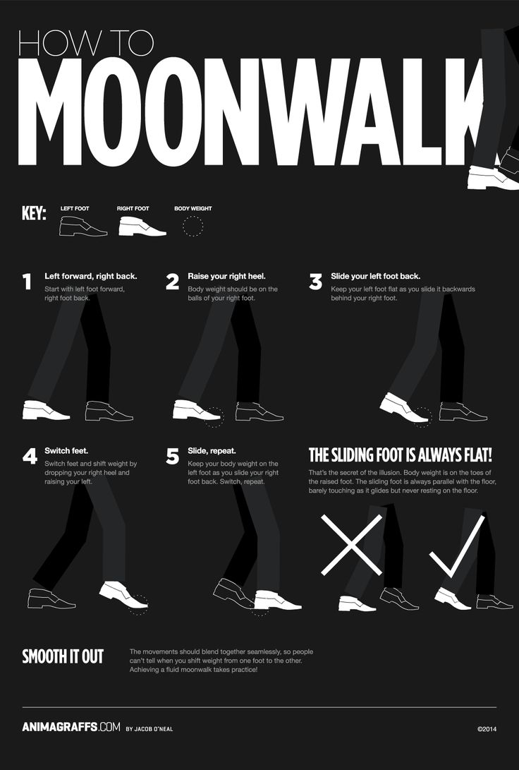 How to Moonwalk as Explained by a Handy Animated Chart