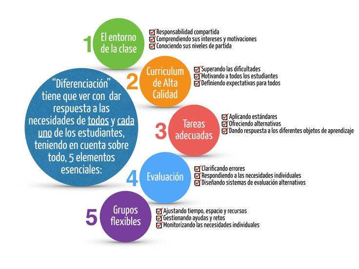 """5 elementos esenciales a tener en cuenta cuando hablamos de """"diferenciación"""""""