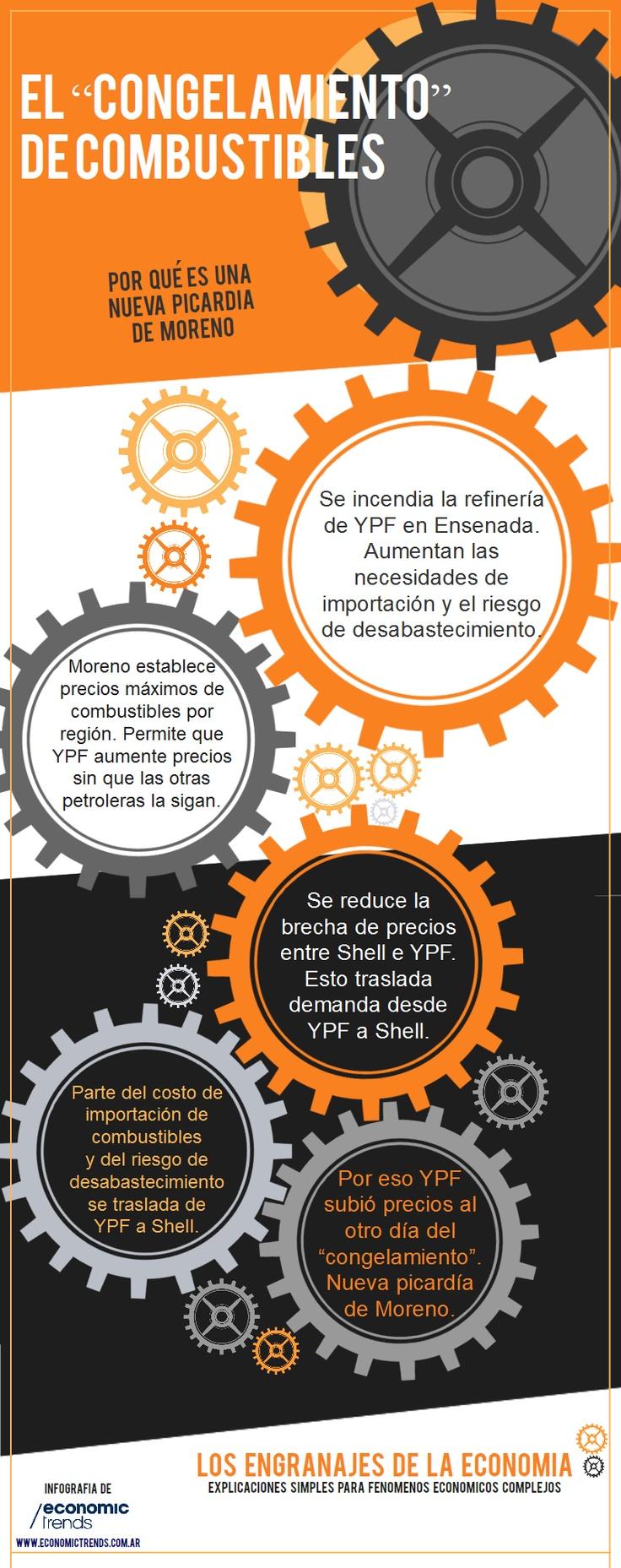 Los Engranajes de la Economía - El Congelamiento de Combustibles.Infografía de ww.economictrends.com.ar