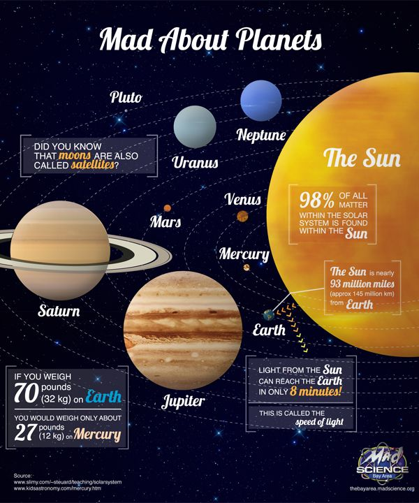 Explore the depth of our solar system  - The Sun is nearly 93 million miles (approx 145 million km) from Earth.