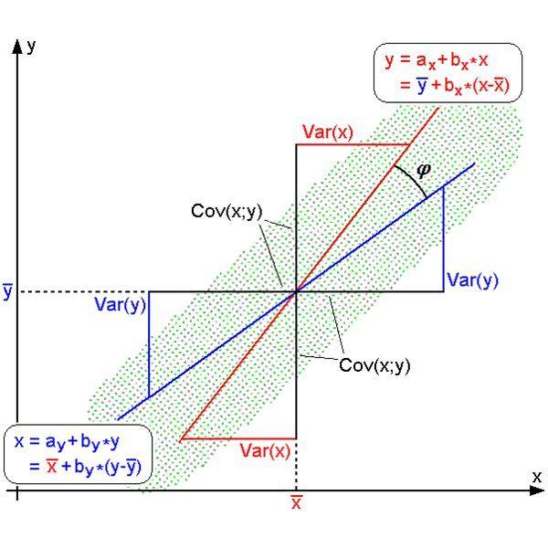 Best  Regression Analysis Ideas On   Linear