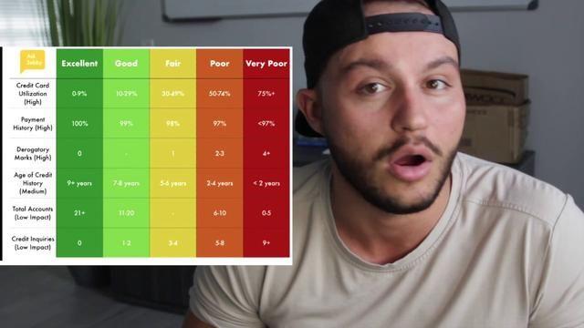 How To Get 800 Credit Score In 45 Days Credit Repair Companies
