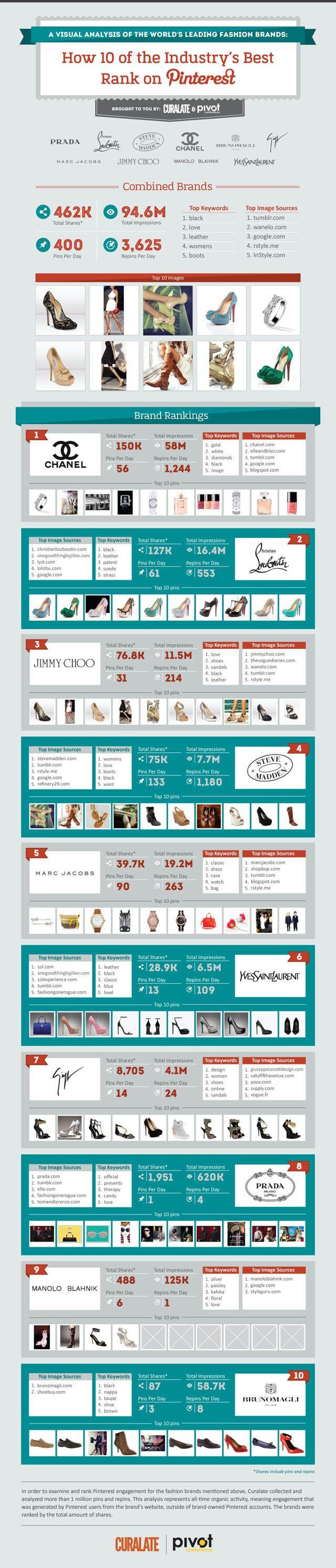How Luxury Brands Rank OnPinterest