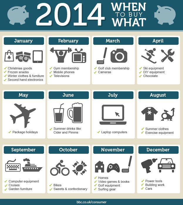 2014 When To Buy