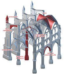 Architettura gotica - Wikipedia
