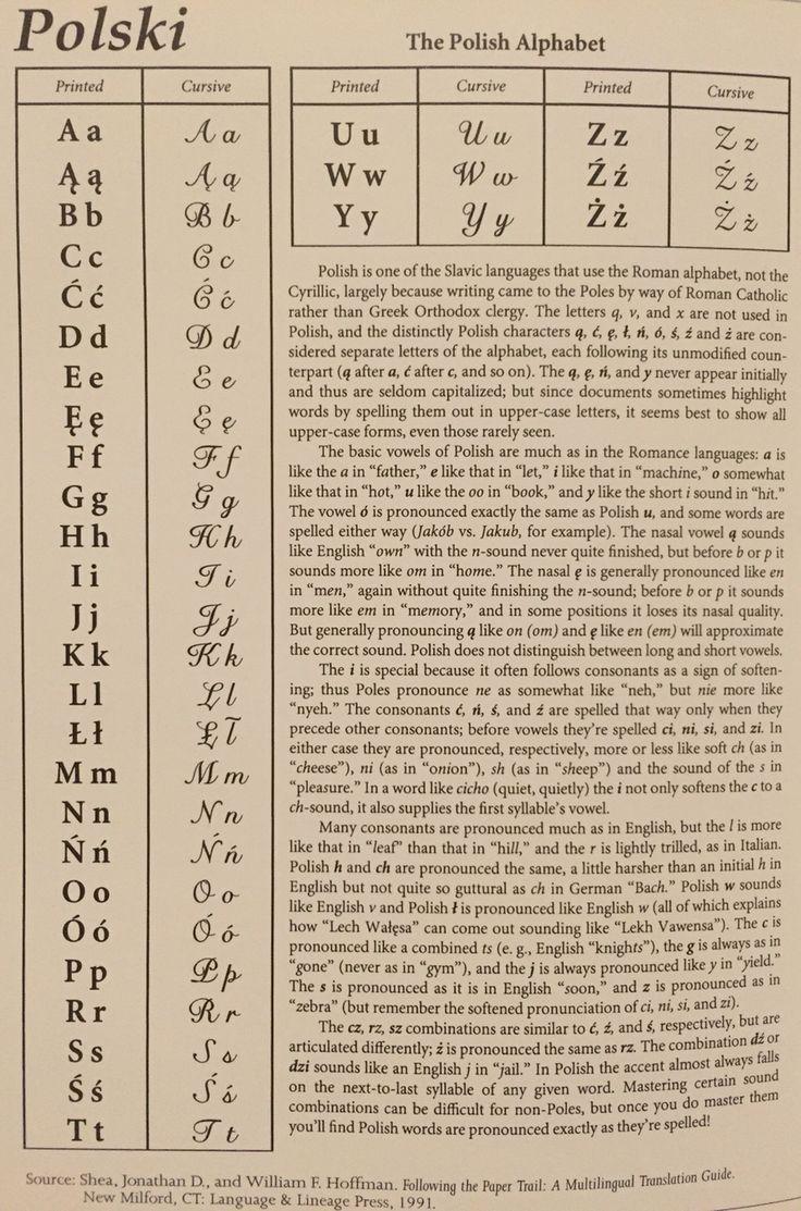 Polish Alphabet Source: Jewish Roots in Poland by Miriam Weiner
