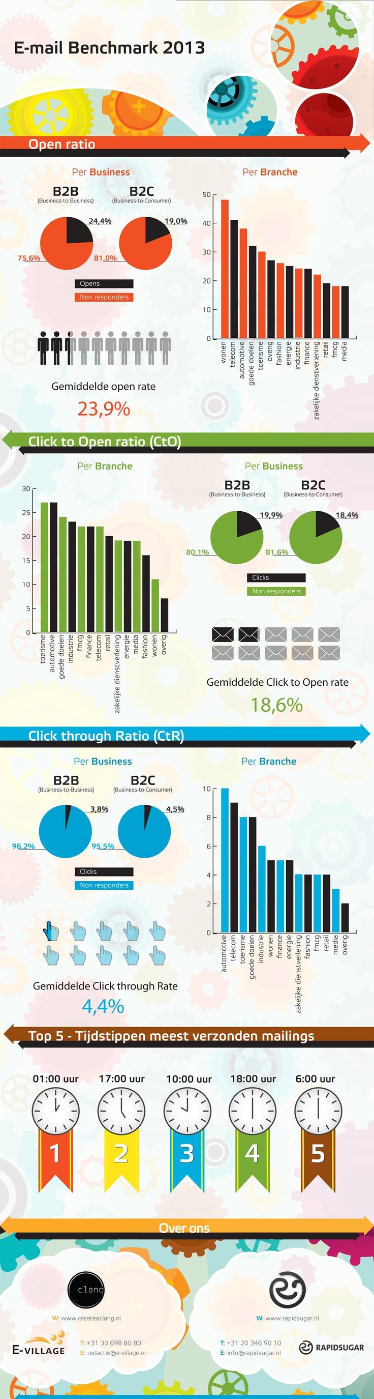 Het meetbare resultaat van een e-mailcampagne [infographic] | C-Works!