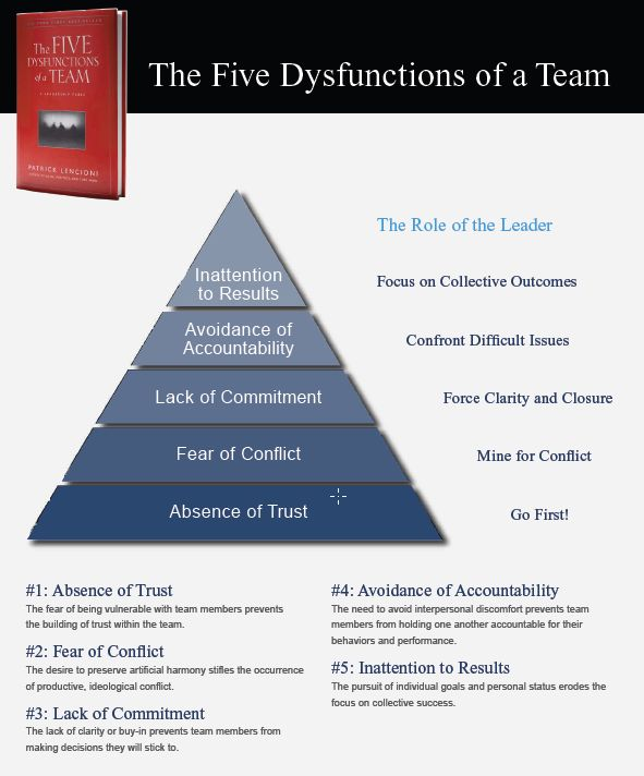 team dysfunctions essay Evaluating the effectiveness of team building training management essay print reference this  disclaimer:  chapter 2: literature review: the effectiveness of team building training  in his book 'the five dysfunctions of a team' establishes a model that addresses 5 main criteria that can alter the effectiveness of a team's.
