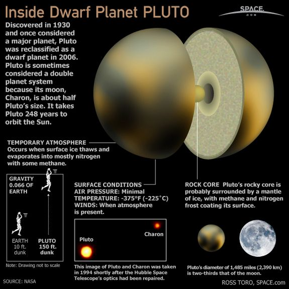 Inside Planet Pluto : Dwarf planet Pluto was discovered in 1930 and was once considered to be the ninth planet from the sun in Earth's solar system.