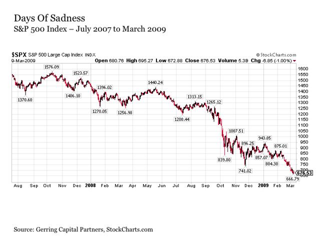 The Time Long Past For Stocks - SPDR S&P 500 Trust ETF (NYSEARCA:SPY) | Seeking Alpha