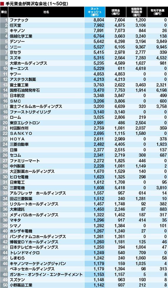 ネットキャッシュに見る 財務健全企業ランキング 2015 東洋経済 7