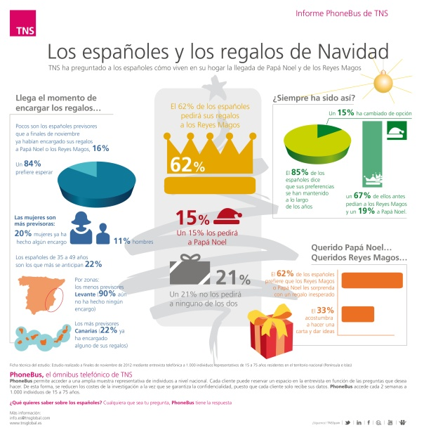 ¿Tu eres de Papá Noel o de los Reyes Magos? (Can click on it on web page and it fills screen and is legible):