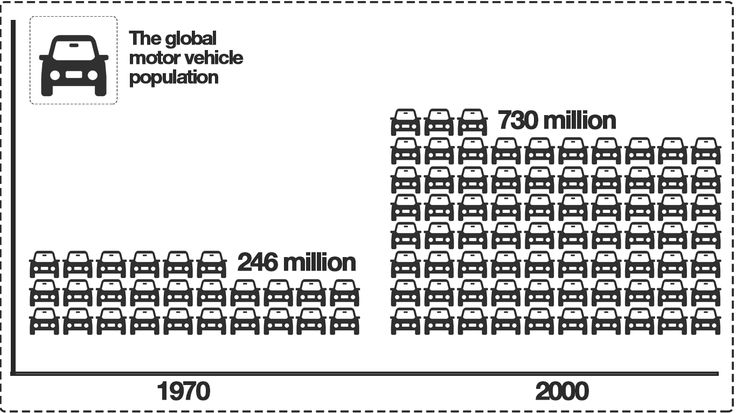 Graphics Kenneth Buddha Jeans increase of global motor car park 1970-2000
