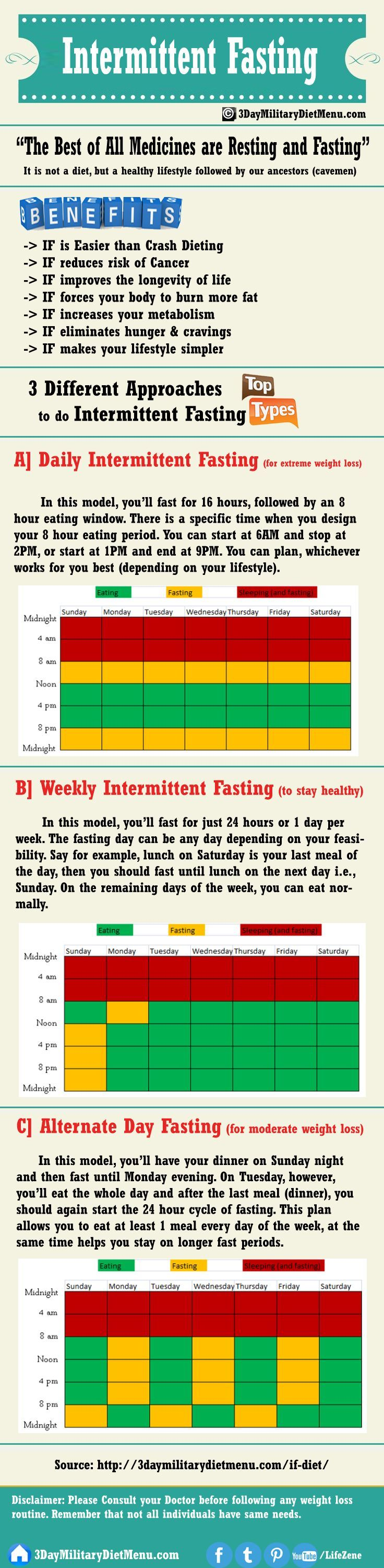 All about Weight loss Intermittent Fasting for Weight Loss: Find out IF diet 16/8 benefits, side effec...