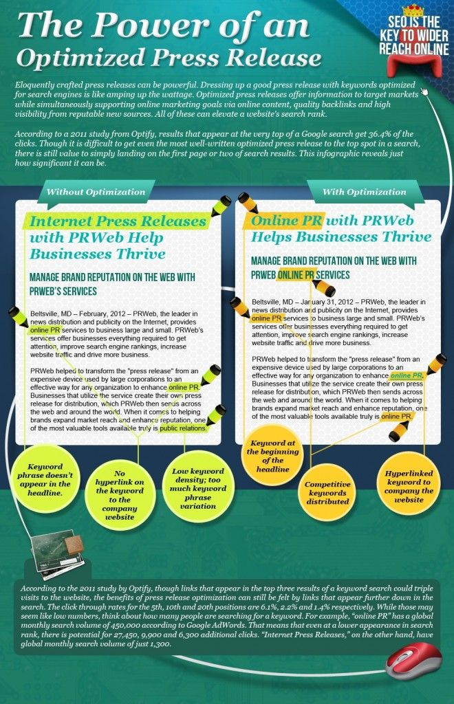 Power of an Optimized Press Release - PRWeb Infographic