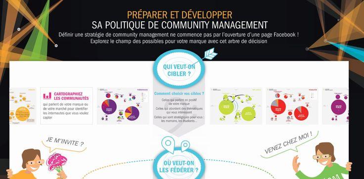 [Infographie] Les 5 facteurs clés de succès d'une politique de Community Management