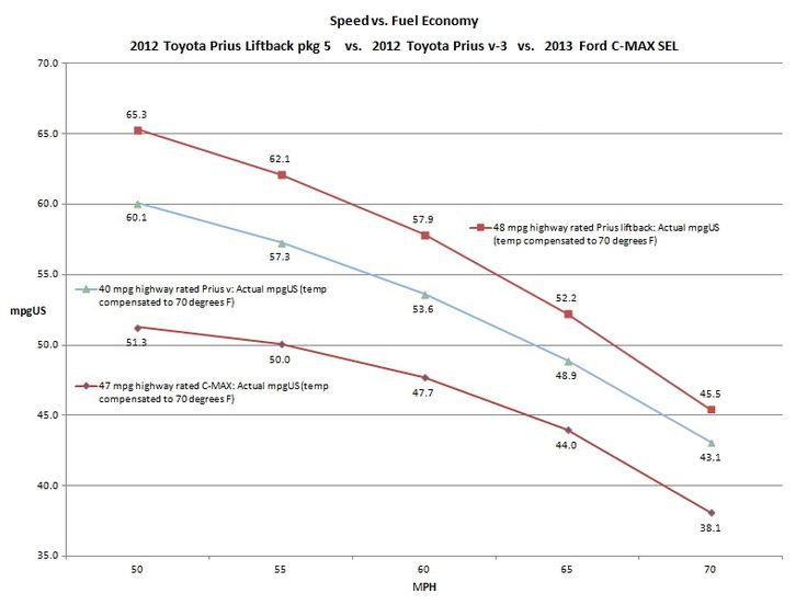 Toyota Prius v vs. 2013 Ford C-MAX Fuel Economy Comparison Drive | Ford MPG Fraud