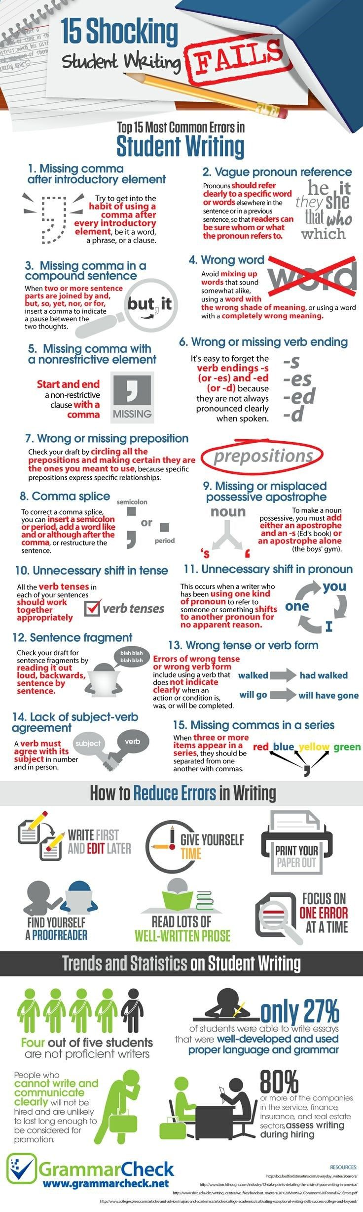 15 Most Common Errors in Student Writing